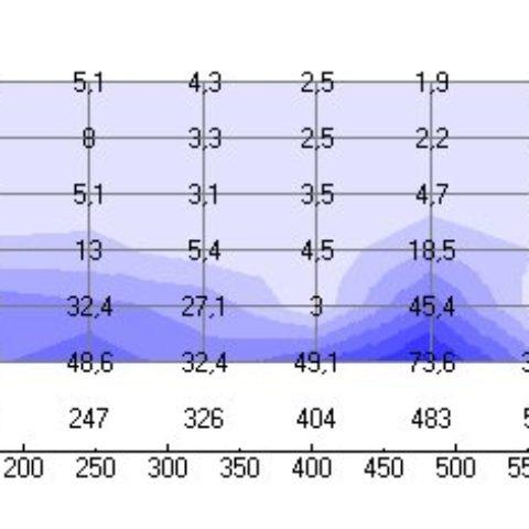Auswertung der Feuchteverteilung in einer Wand mit Analysensoftware