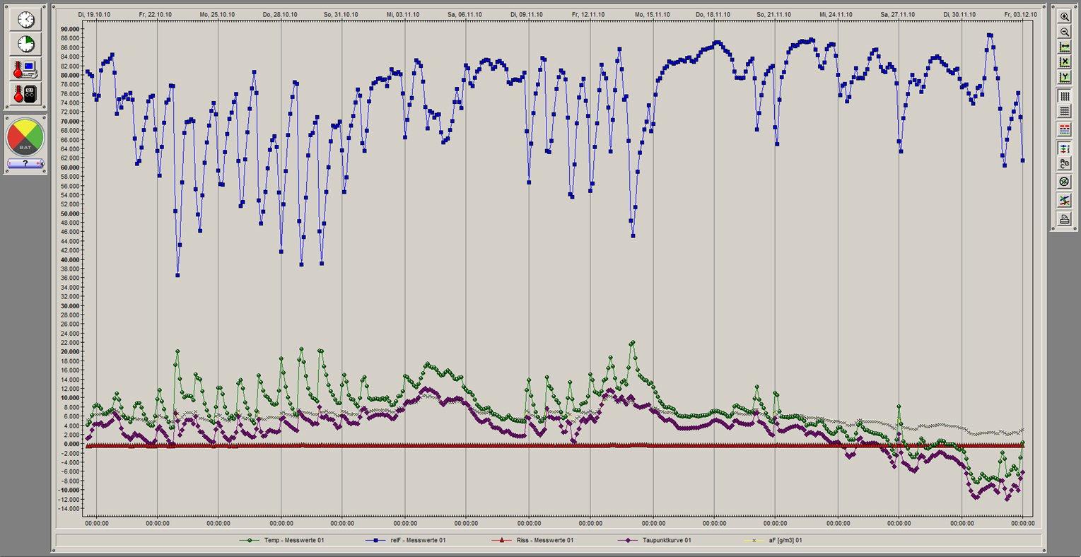 Auswertung von Klimadaten und Rissbewegungen mit Analysesoftware